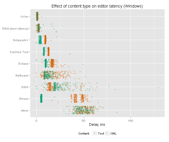 Effect of content type on editor latency (Windows)